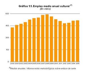 Empleo cultural