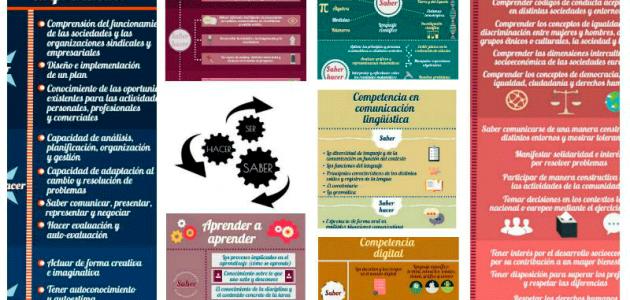 collage competencias LOMCE